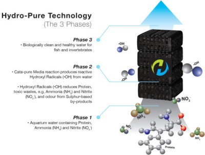 Hydro-pure-Technology-3-Phases-600x453